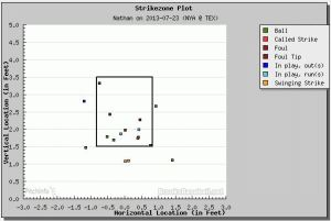 Joe Nathan Strike Zone Chart 7-23-13 (Brooksbaseball.net)