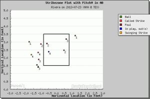 Mariano Rivera Strike Zone 7-23-13 (Brooksbaseball.net)