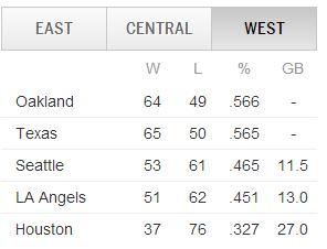 AL West Standings August 8, 2013