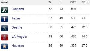 AL West Standings July 29, 2013