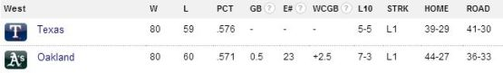 AL West Standings September 6, 2013