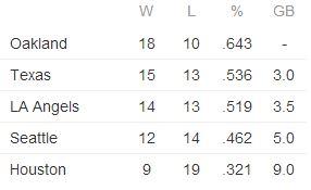 AL West Standings 5-2-14